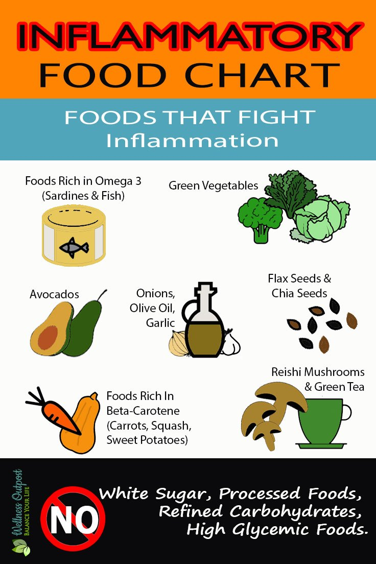 Food Diet For Arthritis Sufferers